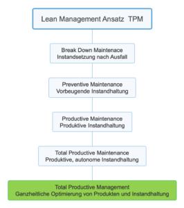 lean management ansatz tpm